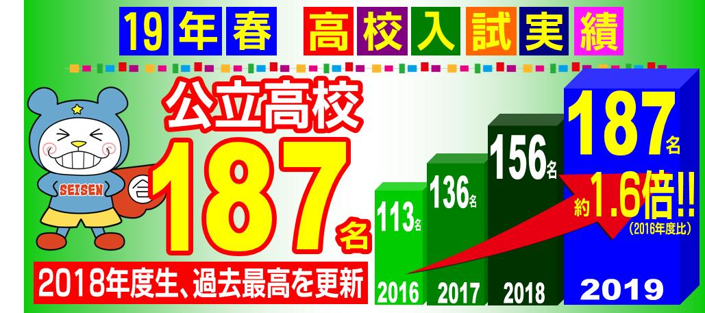2019春高校入試実績